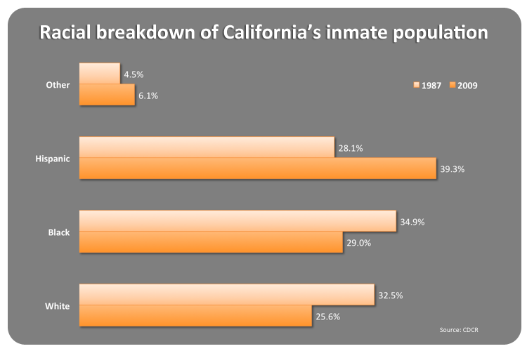 California s race based lockdowns