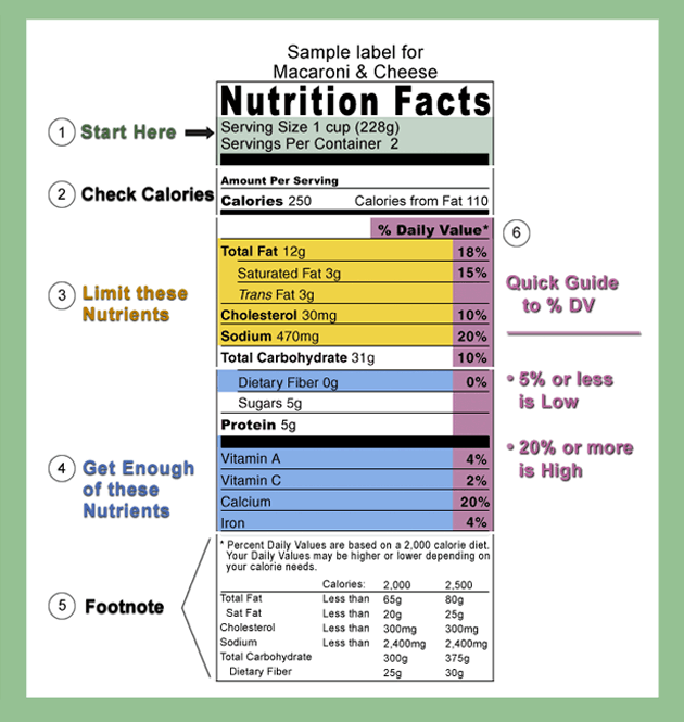 The current food nutrition label is confusing