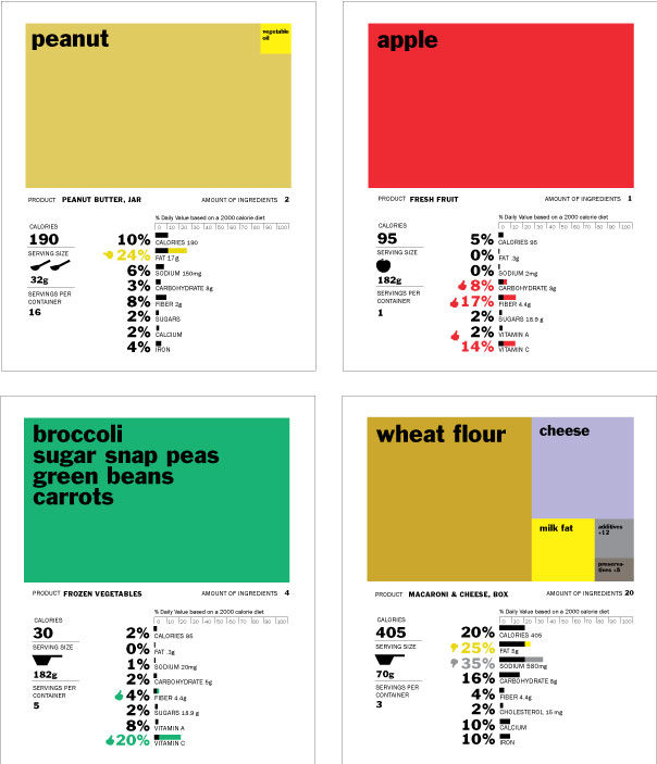 Why Good Visualization Matters: Rethinking the Food Label