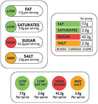 The traffic light pettern nutrition facts label from Europe